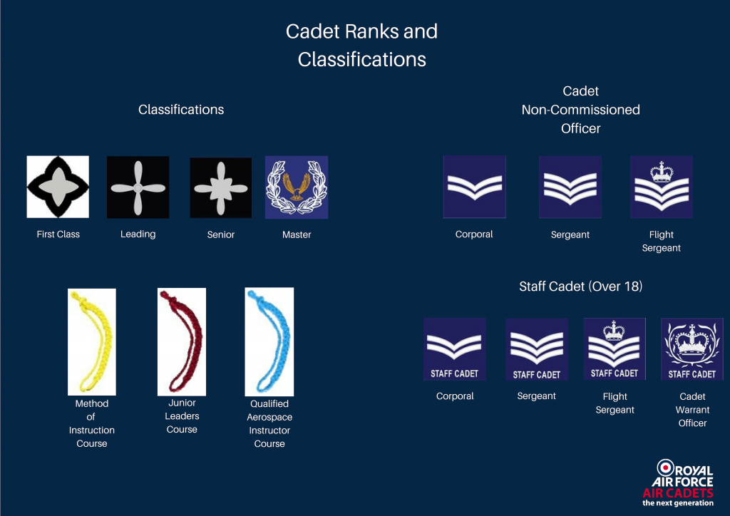 RAFAC ranks and classification